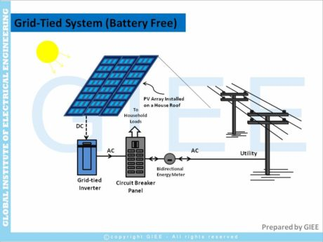 On-grid solar power system